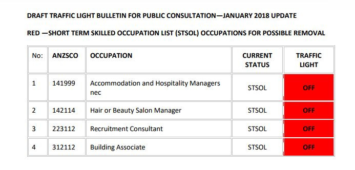Visa Occupation List