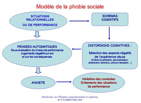 Comprendre sa phobie sociale