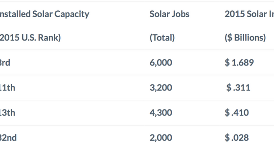 The Benefits of Distributed Solar in Virginia