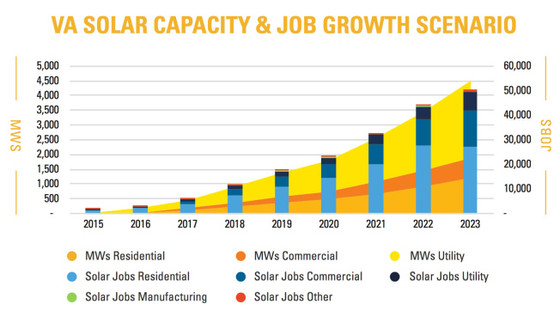 A 5-year plan for economic growth: 10% solar and 50,000 new jobs
