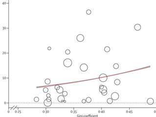 Active surveillance for rheumatic heart disease in endemic regions: systematic review and meta-analy