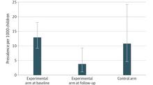 Echocardiographic screening to mitigate burden of rheumatic heart disease
