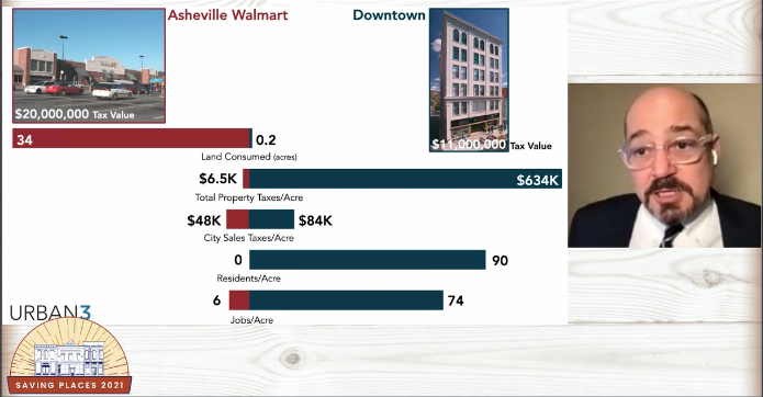 Slide from Urban3 at Savings Places Conference comparing economic impact of Walmart vs downtown in Asheville