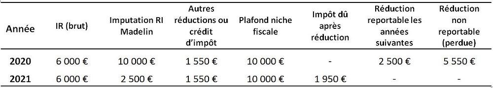 Table des avantages fiscaux