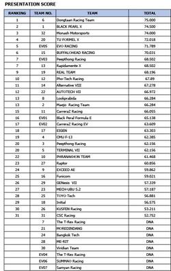 Total Score_Auto Challenge 2019-4