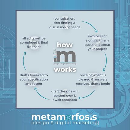 Metamorfosis Design | How We Work