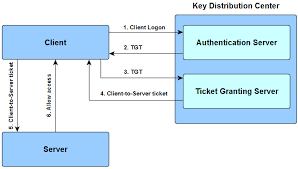 Working of Kerberos Authentication.