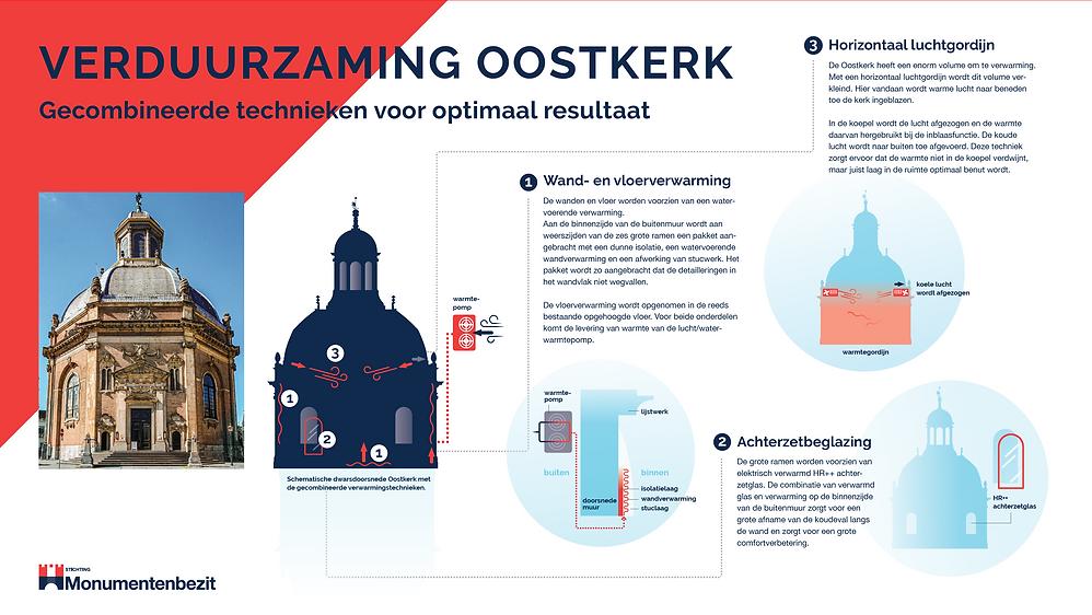 Oostkerk infographic.PNG