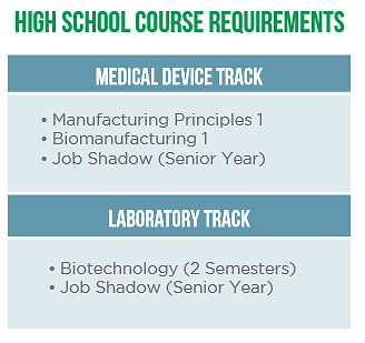 Med Innovations Pathway Courses.PNG