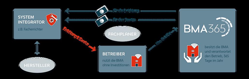 BMA_Flyer_Partnerzusammenspiel_2.png