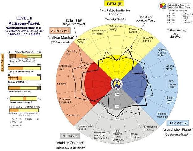Grafik ACP Level 2