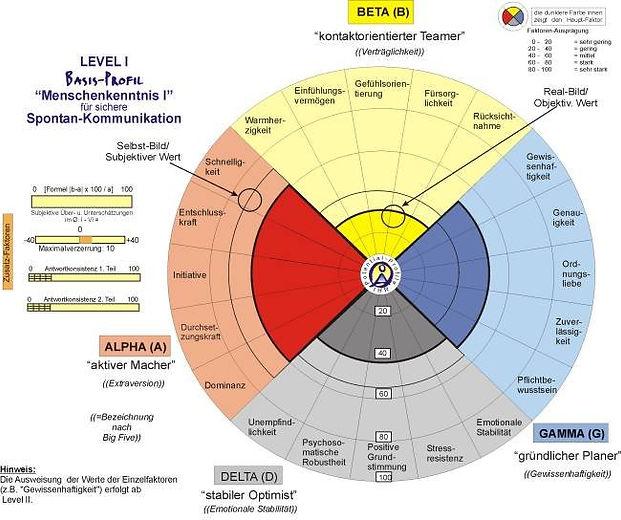 Grafik ACP Level 1