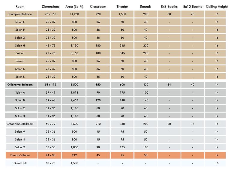 Layout & Capacities