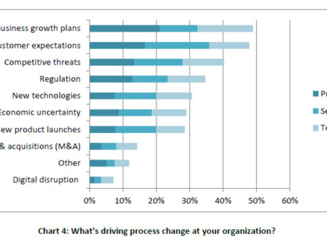 The Drivers and Future of Operational Excellence