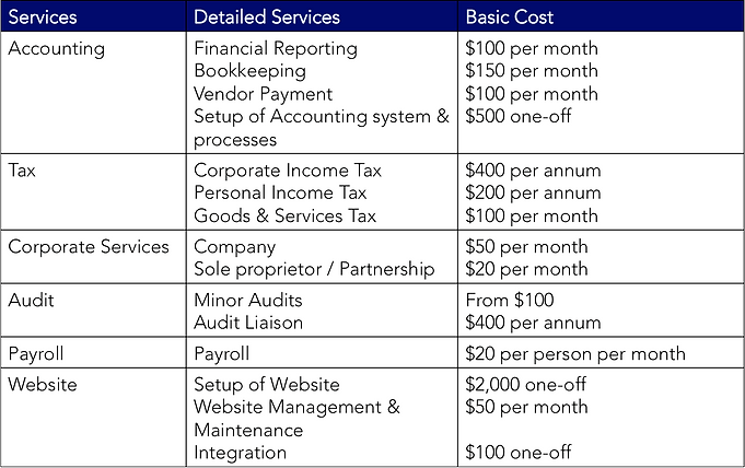 Transparent pricing for services
