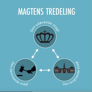 Magtens tredeling