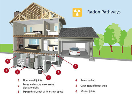 RadonCoProHomeInspection
