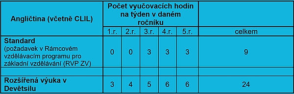 tabulka anglictina.jpg