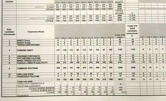 Risultati elettorali ad Alberobello