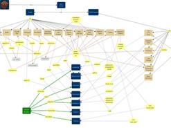 Adaptive Change Design - A Concept Map