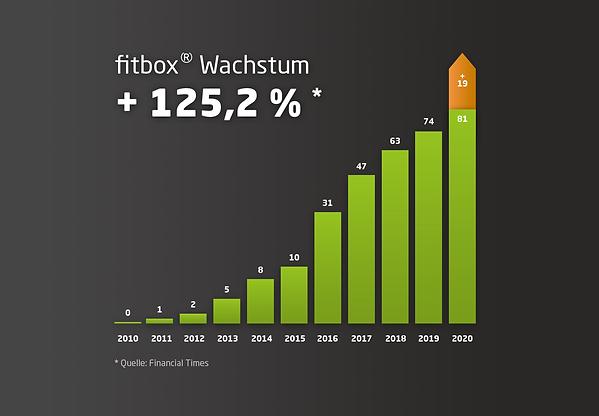 csm_fitbox-Wachstum_dd585dd507.png
