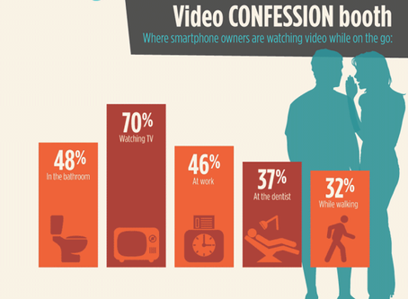UNDERSTANDING THE POWER OF VIDEO FOR YOUR BUSINESS