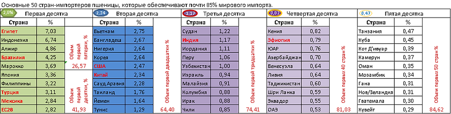 Страні_импортері_пшеницы.png