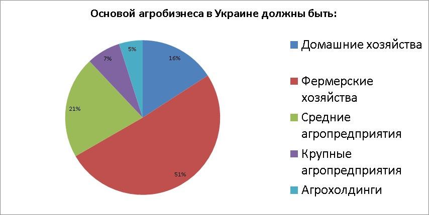 Діаграма_результати_агробізнес.jpg