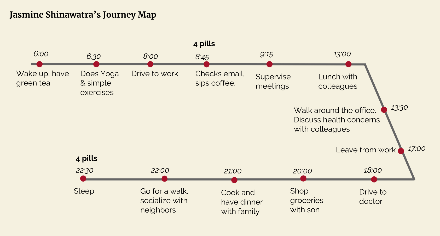 Jasmine Shinawatra Journey Map