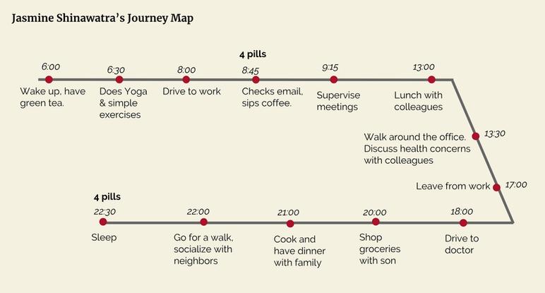 Jasmine Shinawatra Journey Map