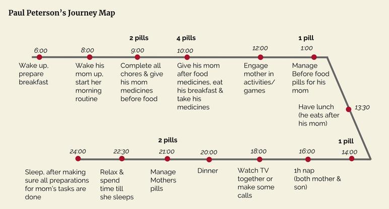 Paul Peterson Journey Map