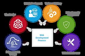 web-design-company-in-karaikal.png