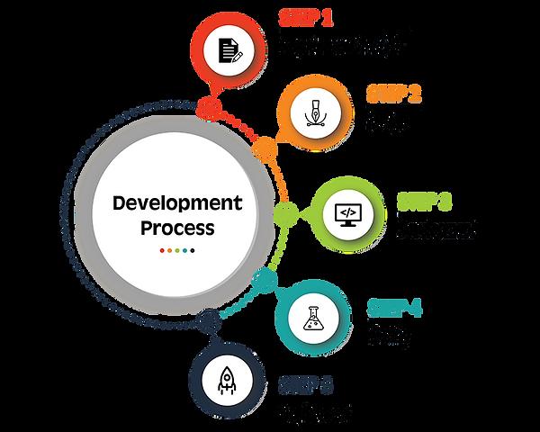 development-process.png