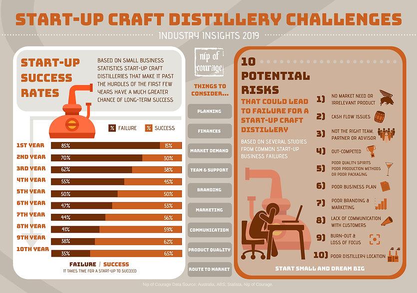 START UP CRAFT DISTILLERY CHALLENGES.jpg