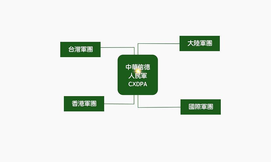 軍團圖表PNG_edited.jpg
