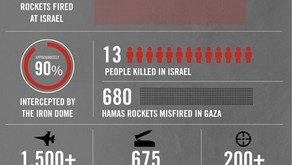 5.10以色列及哈馬斯戰爭總結