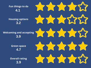Review results.png