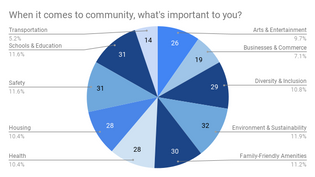 When it comes to community, what's important to you_.png