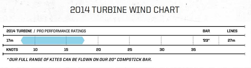 Slingshot_Turbine_wind_range_kiteboard.png
