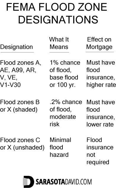 FEMA flood zone designations