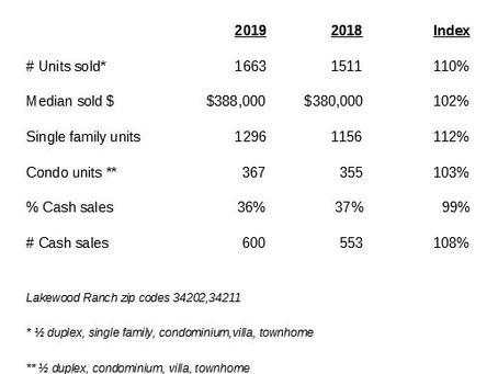 Real Estate Sales | Lakewood Ranch FL | lakewoodranchdavid.com