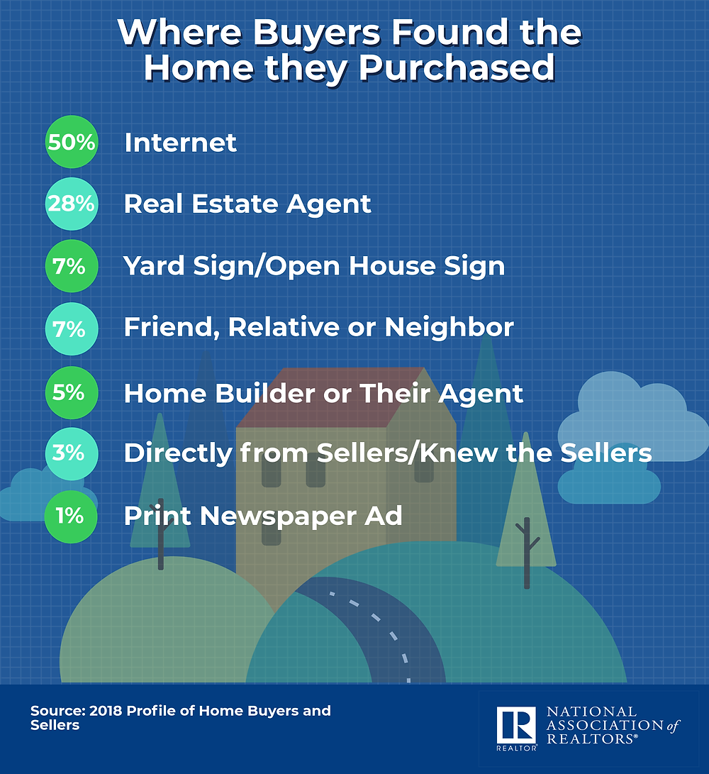 How homebuyers find their home NAR 2018 survey