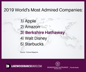 Fortune Magazine 2019 Worlds Most Admired Companies