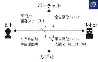 【経営者≒クリエイターであること】