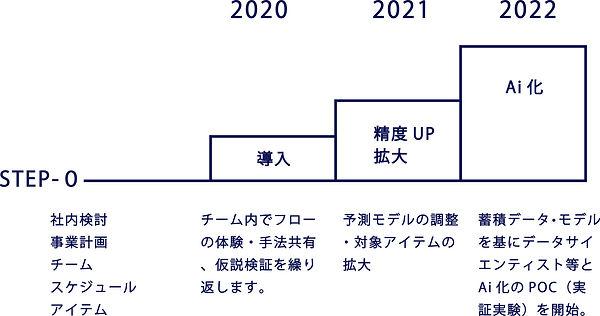 10-「導入のステップ」図.jpg