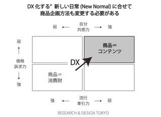 DX社会下の商品企画フローとは?