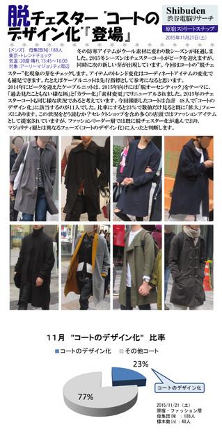 """脱チェスター! """"コートのデザイン化""""『登場』 2015/11/26"""