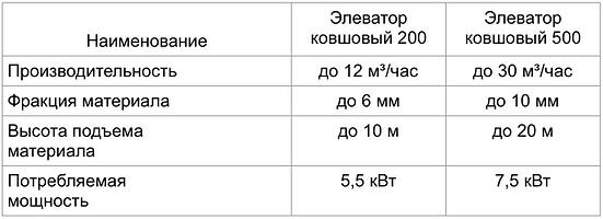 элеватор ковшовый