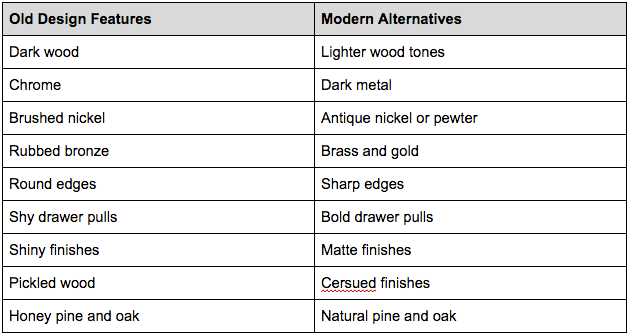 Old design features verses modern alternatives table