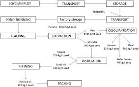 Description-of-soybean-crushing-process-